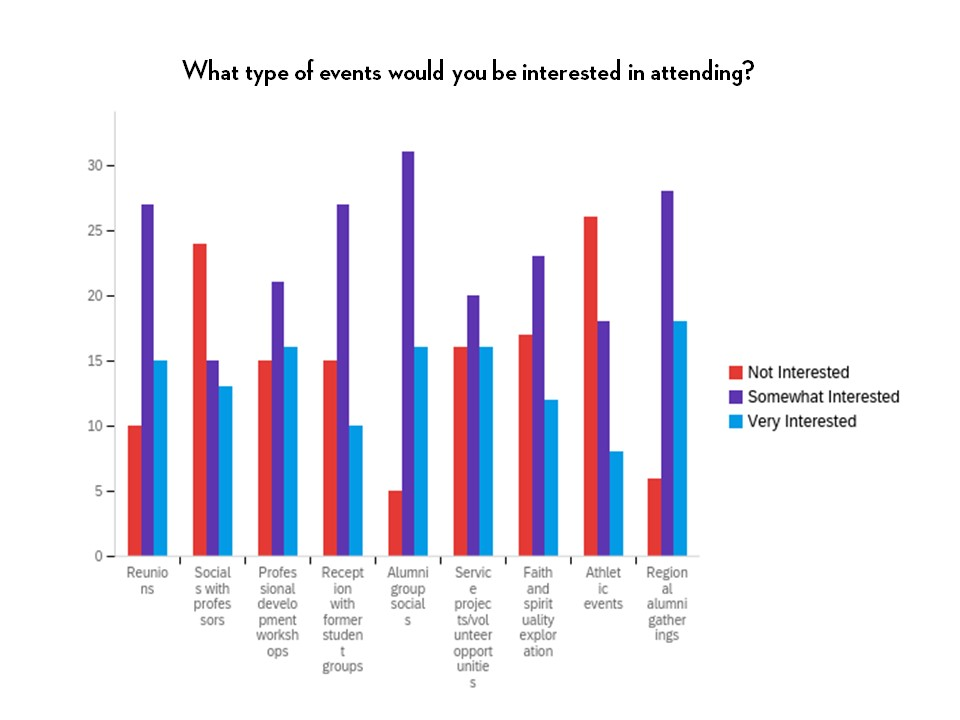 A bar graph showing interest of event attendance by event type.