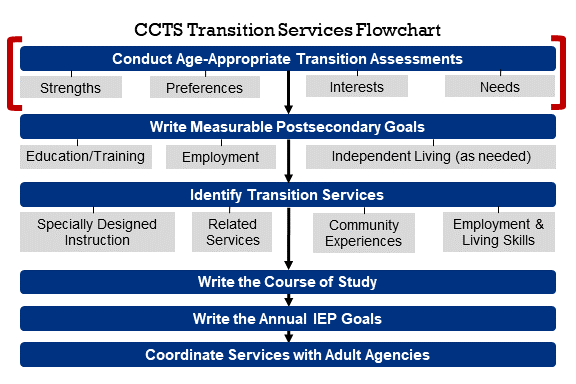 Transition Services Flowchart with Conduct Age Appropriate Transition Assessment (Needs, Strengths, Preferences, Interests) highlighted