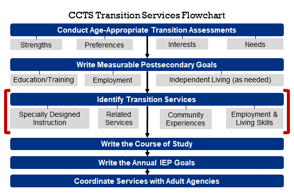 Transition Services Flowchart with Identify Transition Services (Specially Designed Instruction, Related Services, Community Experiences, Employment and Living Skills) highlighted