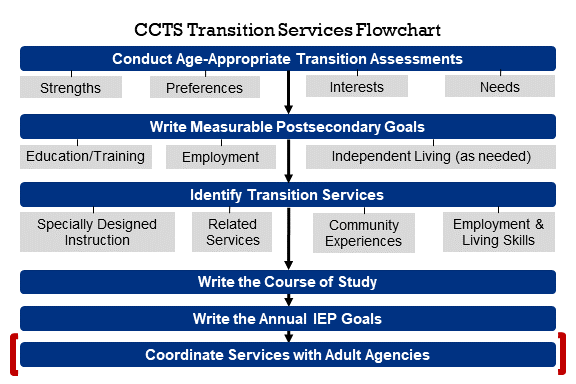 Transition Services Flowchart with Coordinate Services With Adult Agencies highlighted
