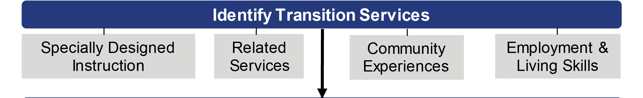 SVG Flowchart Image - Identify Transition Services
