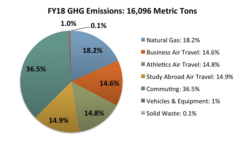 pie graph showing FY18 green house gas emissions by category