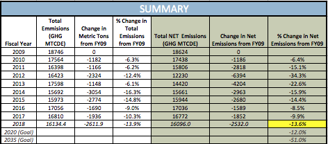 a chart showing emissions for FY18 and in comparison to FY09