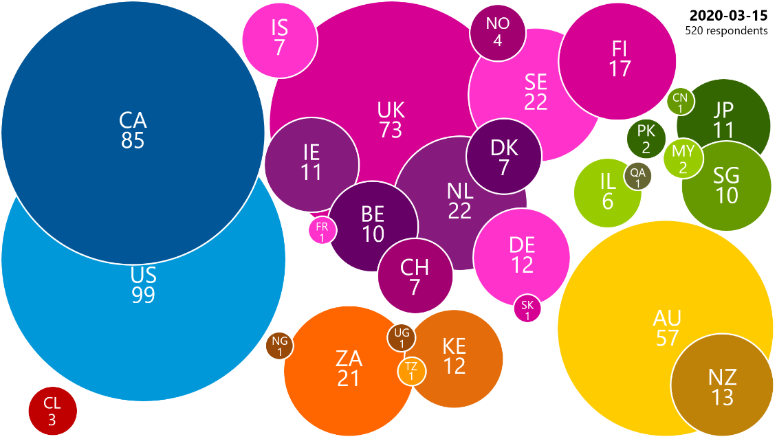 Proportional circles to represent number of survey responses to date by country