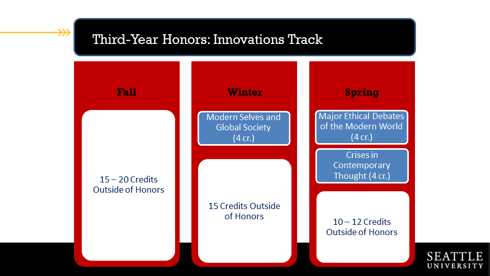 Course overview for Innovations Year Three