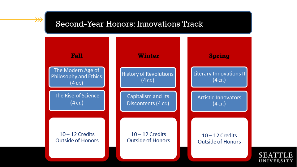 Course overview for Innovations Year Two
