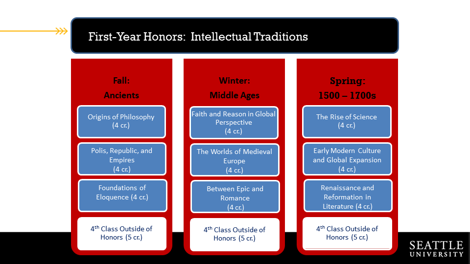 Course overview for Intellectual Traditions Year One