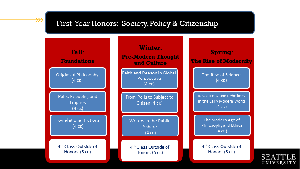 Course overview for Society, Policy and Citizenship Year One
