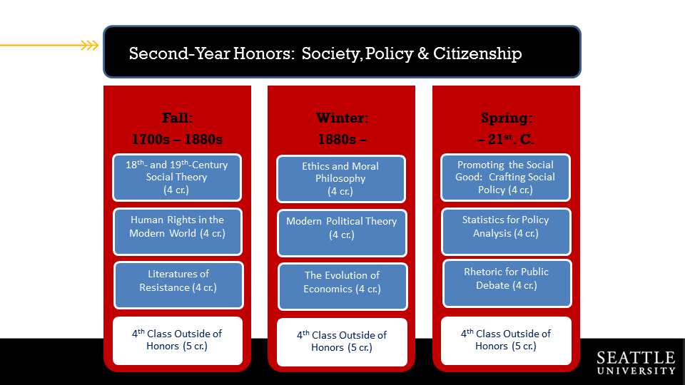 Course overview for Society, Policy and Citizenship Year Two
