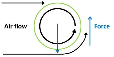 Magnus Effect - Thermodynamics - Physics Demos - Physics ... Soccer Physics