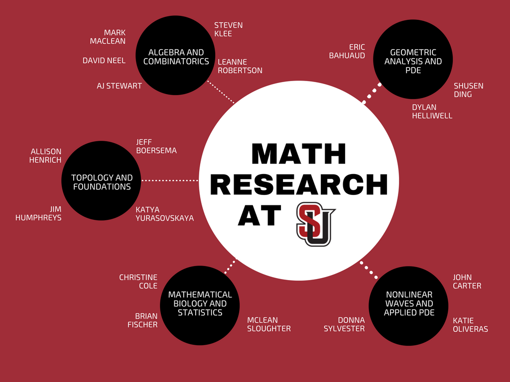 Math faculty research without links