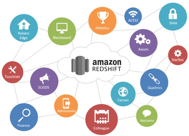 An infographic of Amazon Redshift