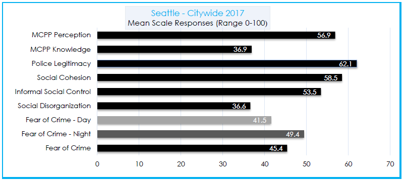 Bar chart of 2017 Seattle U Public Safety Survey results
