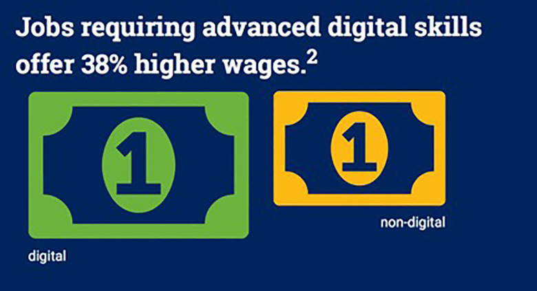 Jobs requiring advanced digital skills offer 38% higher wages.