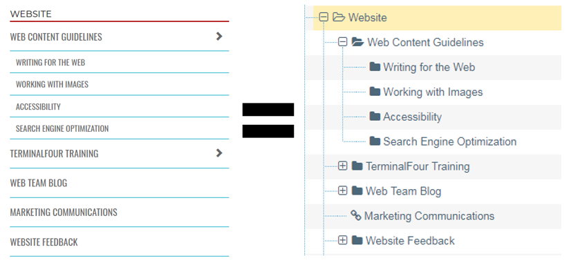 Screenshot showing how folders in the site structure equate to the pages in the navigation menu